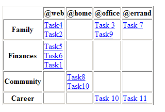 map2table example output table