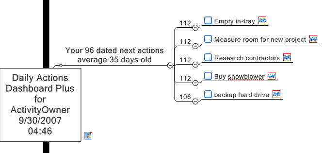 next action age analysis example